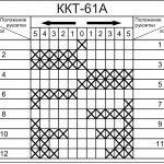 Кулачковый контроллер ККТ-61