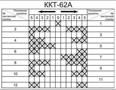Диаграмма ККТ-62