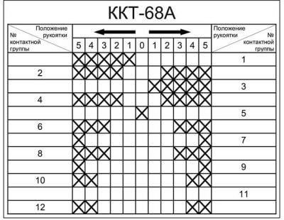 Диаграмма ККТ-68А